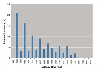 Data Transmission Latency Time Distribution