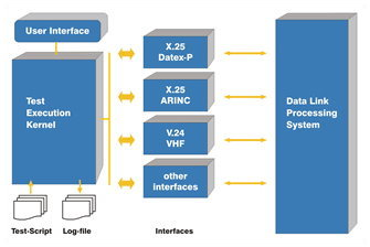 Data Link Analyser Architecture